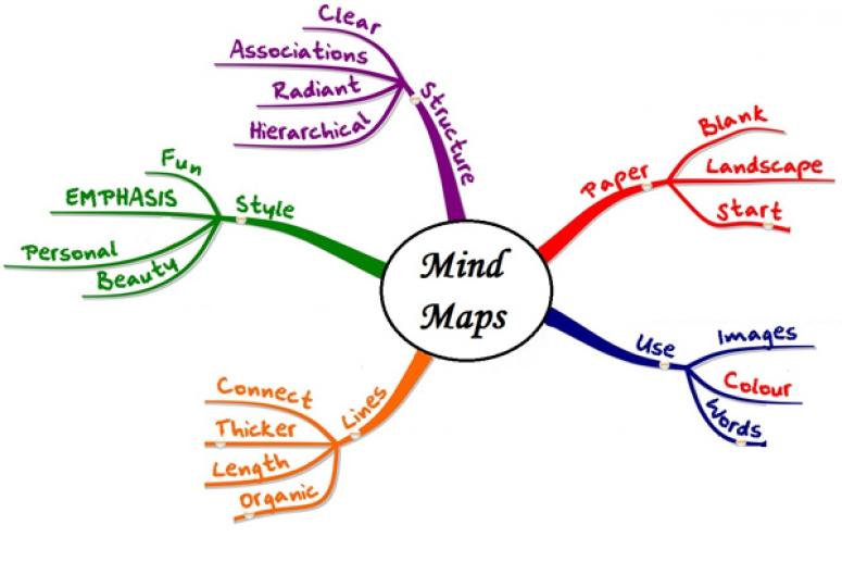 IMindMap 5 - Phần mềm Mô tả bản đồ tư duy
